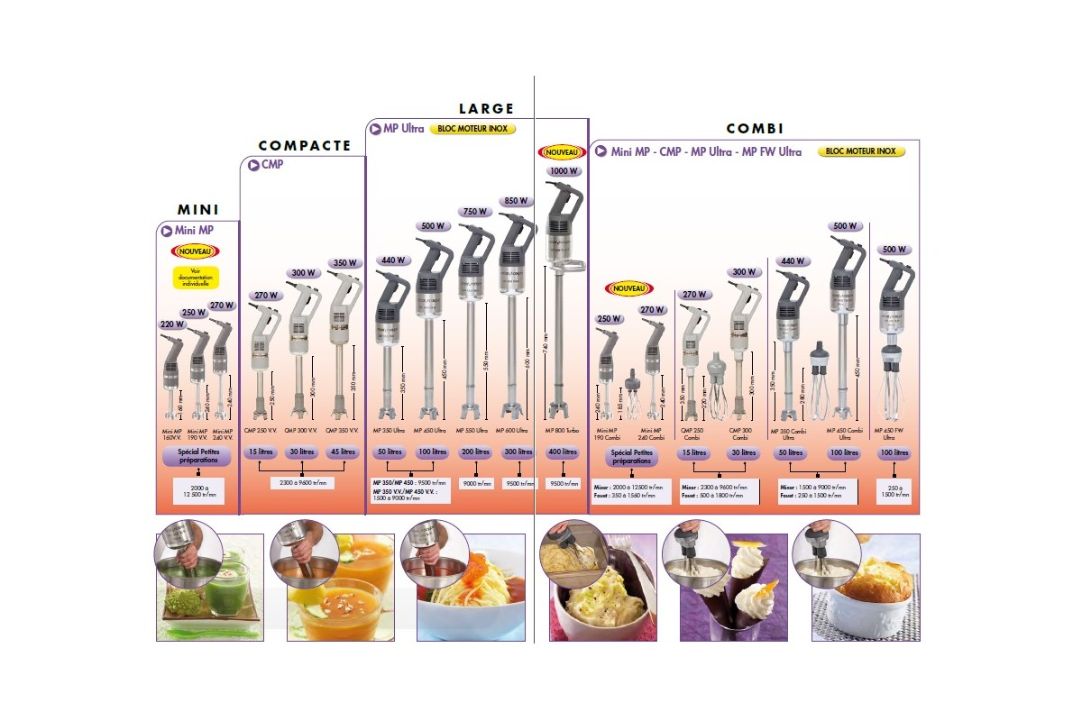 bread machine comparison chart